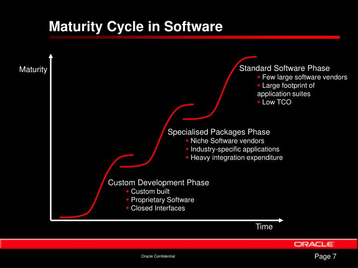Standard Software Phase