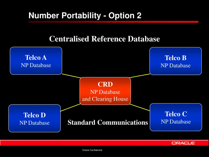 Number Portability - Option 2