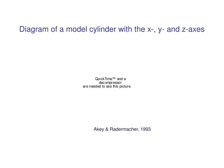 Diagram of a model cylinder with the x-, y- and z-axes