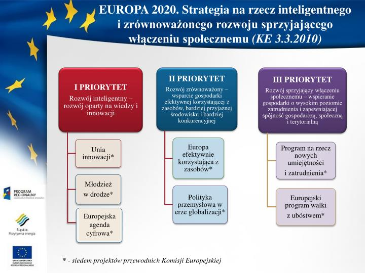 EUROPA 2020. Strategia na rzecz inteligentnego i zrównoważonego rozwoju sprzyjającego włączeniu społecznemu