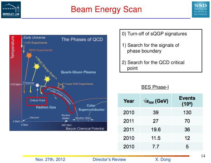 Beam Energy Scan