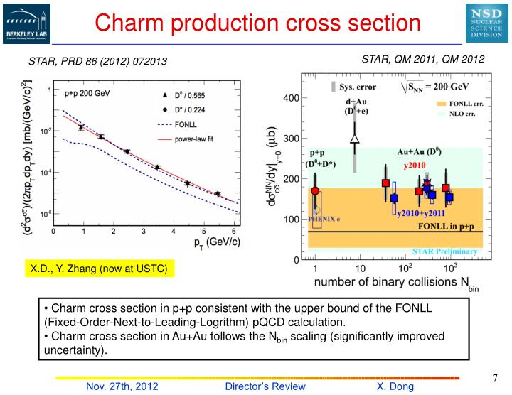 Charm production cross section