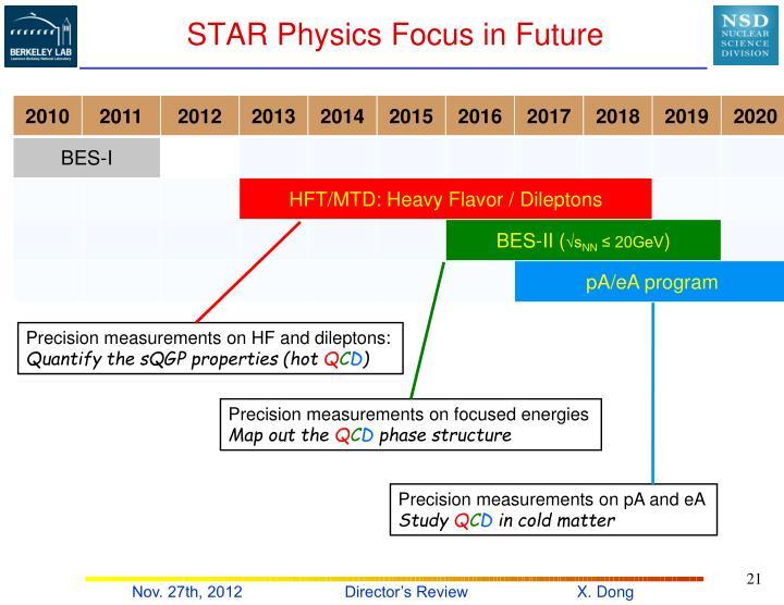 STAR Physics Focus in Future