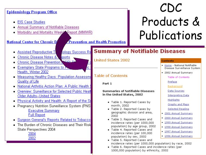 CDC Products & Publications