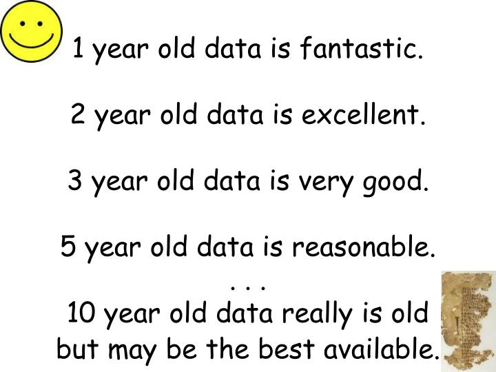 1 year old data is fantastic.