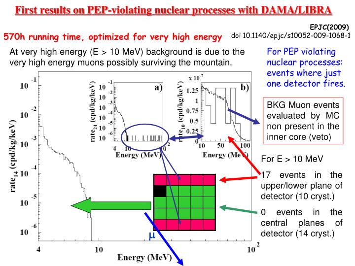 First results on PEP-violating nuclear processes with DAMA/LIBRA
