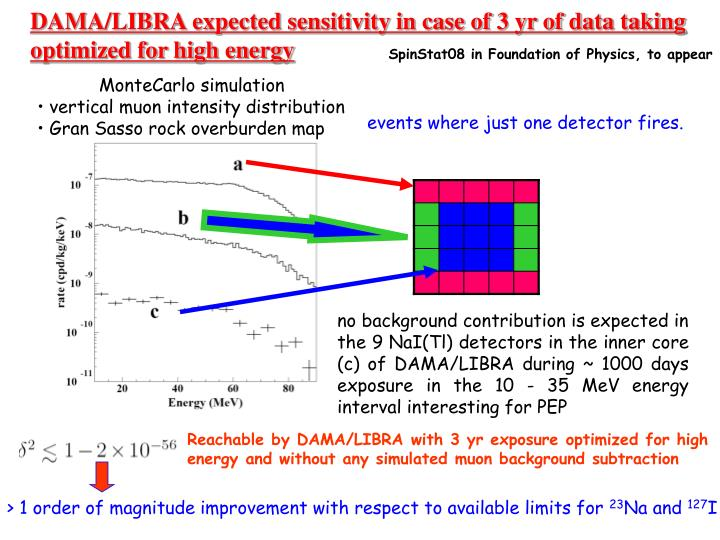 DAMA/LIBRA expected sensitivity in case of 3 yr of data taking optimized for high energy