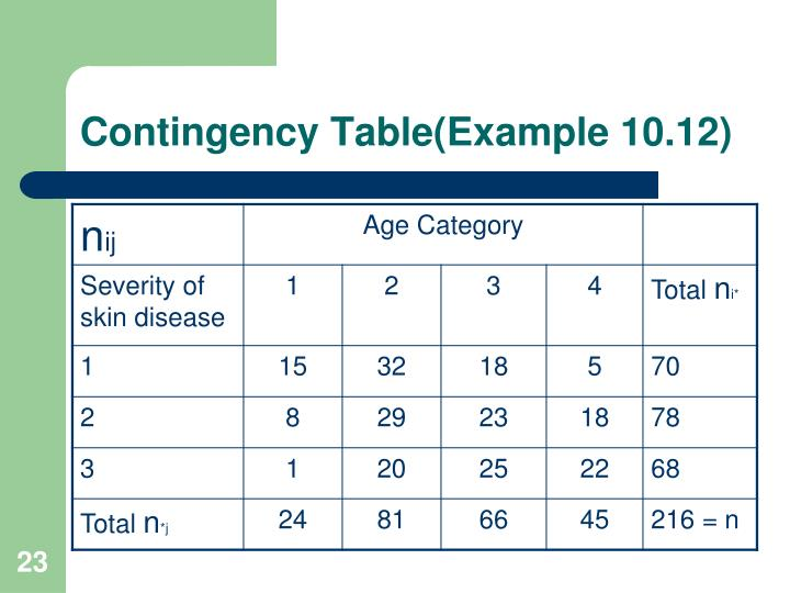 how to make contingency table in mintab
