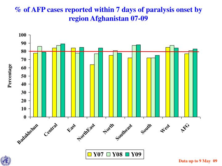 % of AFP cases reported within 7 days of paralysis onset by region Afghanistan 07-09