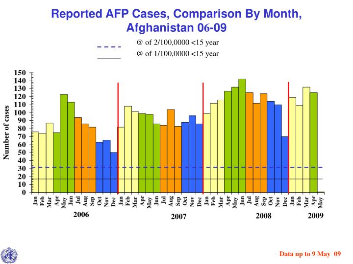Reported AFP Cases, Comparison By Month,