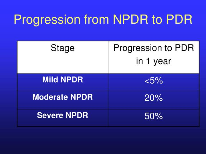 Progression from NPDR to PDR