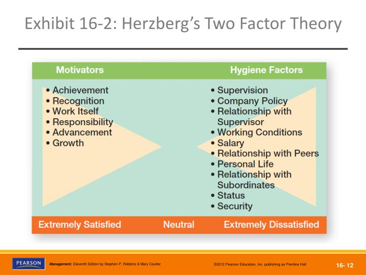 herzbergs theory case essay Psychologist frederick herzberg developed his motivation-hygiene theory, also commonly referred to as the two factor theory, in 1959, by interviewing a large number of engineers and accountants in the pittsburgh area the theory states that there are specific factors in the work environment that.