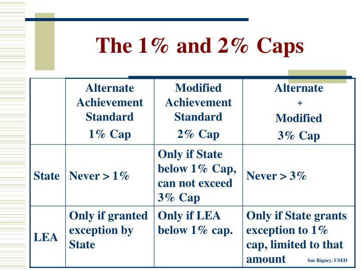 The 1% and 2% Caps