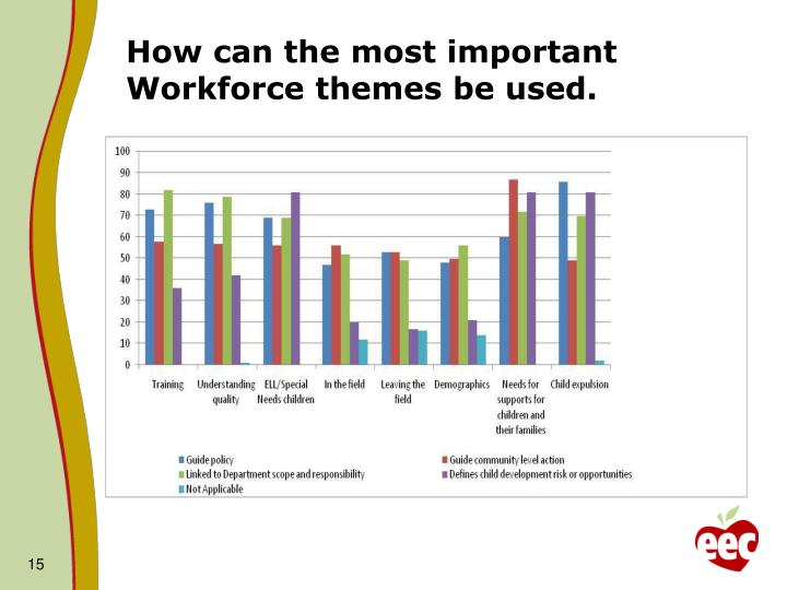 How can the most important Workforce themes be used.