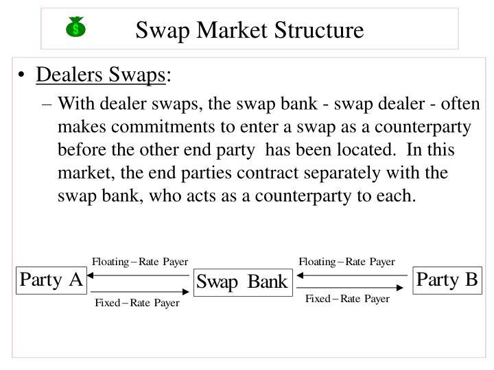 Swap Market Structure