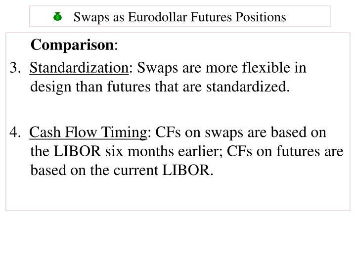 Swaps as Eurodollar Futures Positions