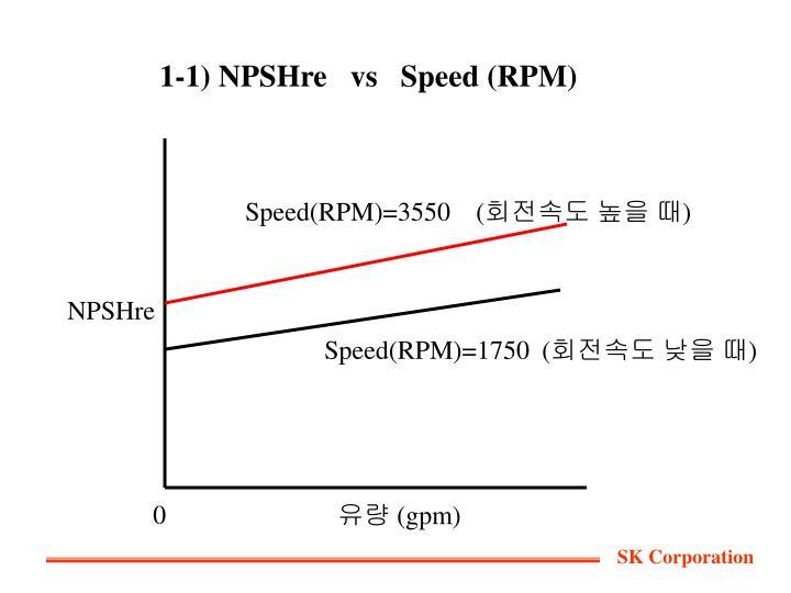 1-1) NPSHre   vs   Speed (RPM)