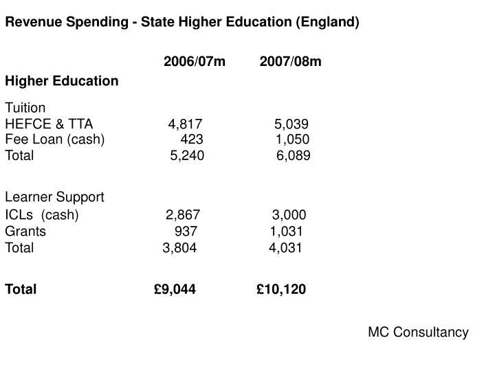 Revenue Spending - State Higher Education (England)
