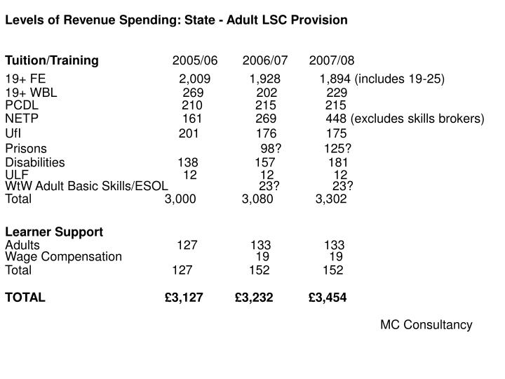 Levels of Revenue Spending: State - Adult LSC Provision