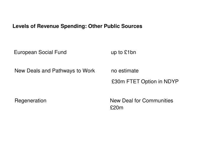 Levels of Revenue Spending: Other Public Sources