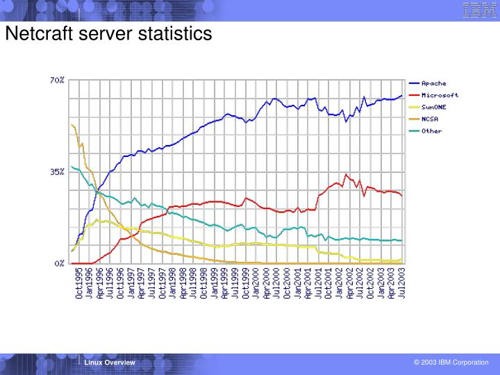 Netcraft server statistics