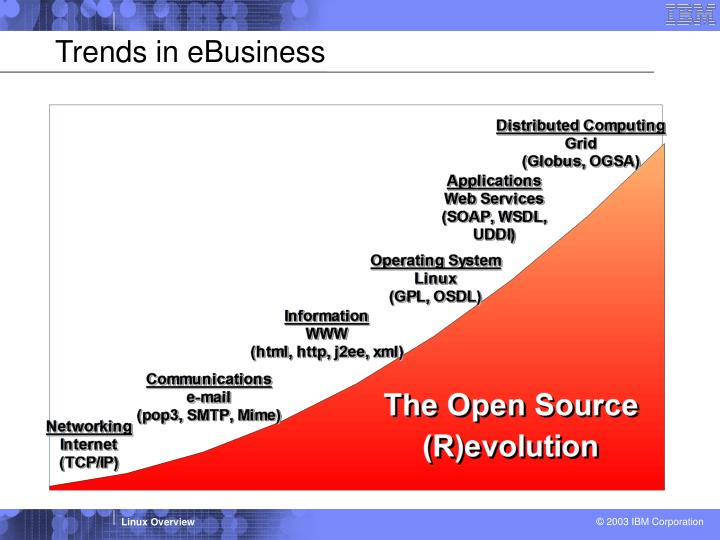 Trends in eBusiness