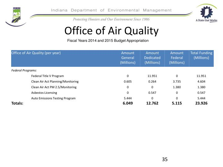 Office of Air Quality