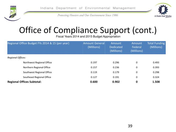 Office of Compliance Support (cont.)