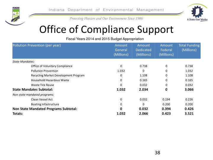 Office of Compliance Support