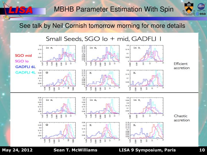 MBHB Parameter Estimation With Spin
