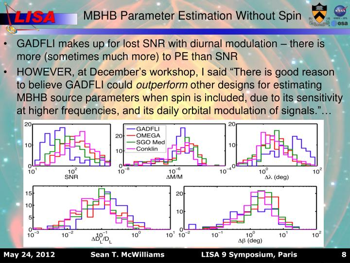 MBHB Parameter Estimation Without Spin
