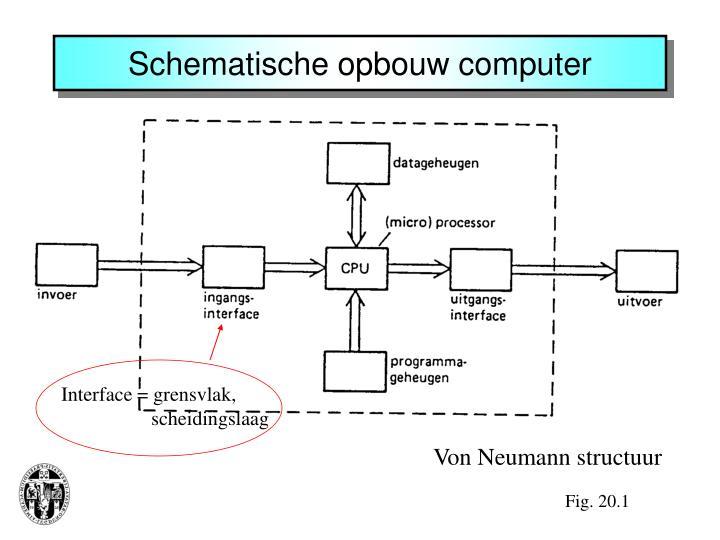 Schematische opbouw computer