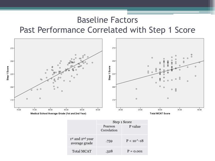 Baseline Factors