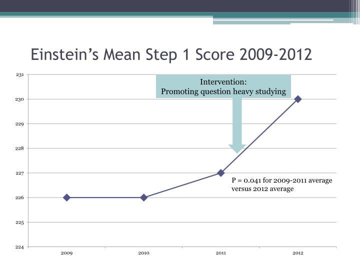 Einstein's Mean Step 1 Score 2009-2012