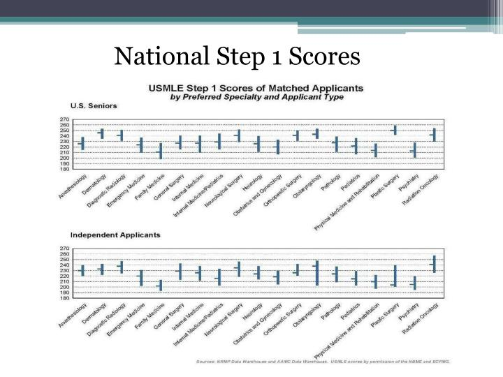 National Step 1 Scores