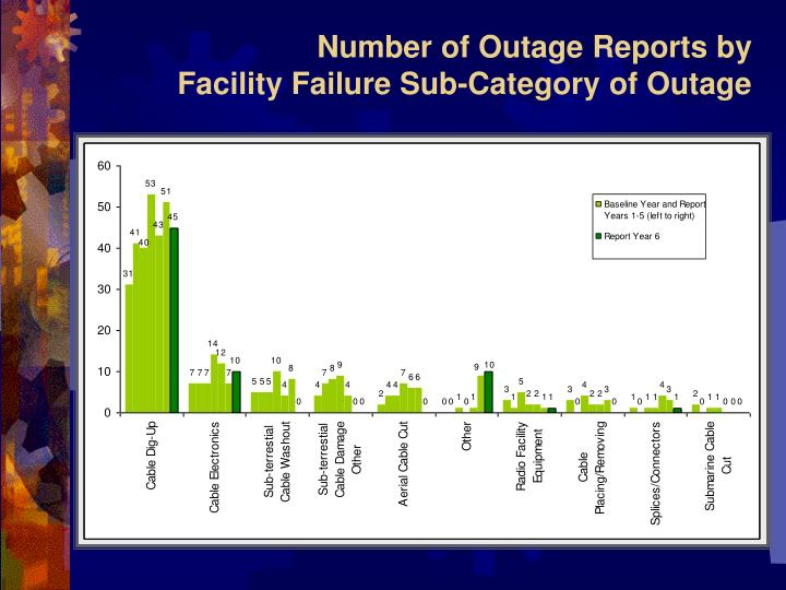Number of Outage Reports by