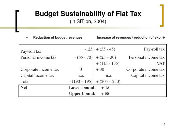 Budget Sustainability of Flat Tax