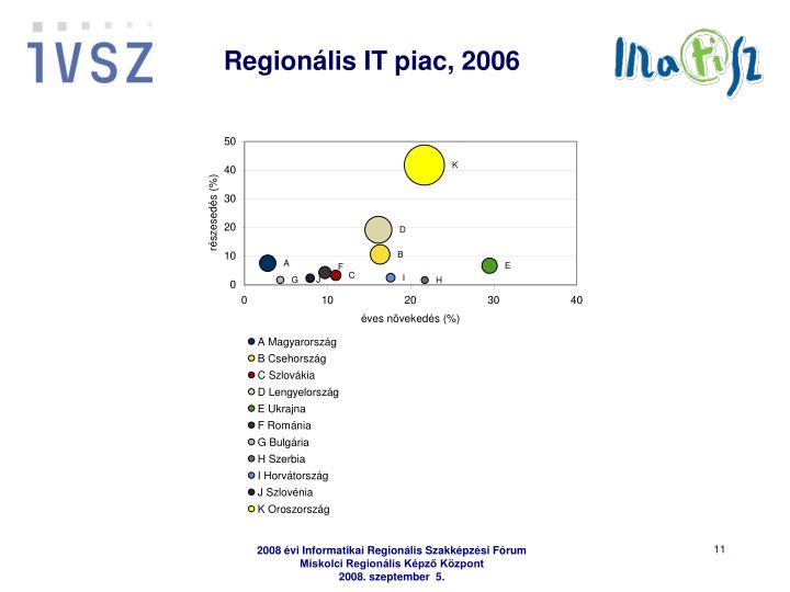 Regionális IT piac, 2006