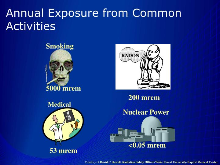 Annual Exposure from Common Activities