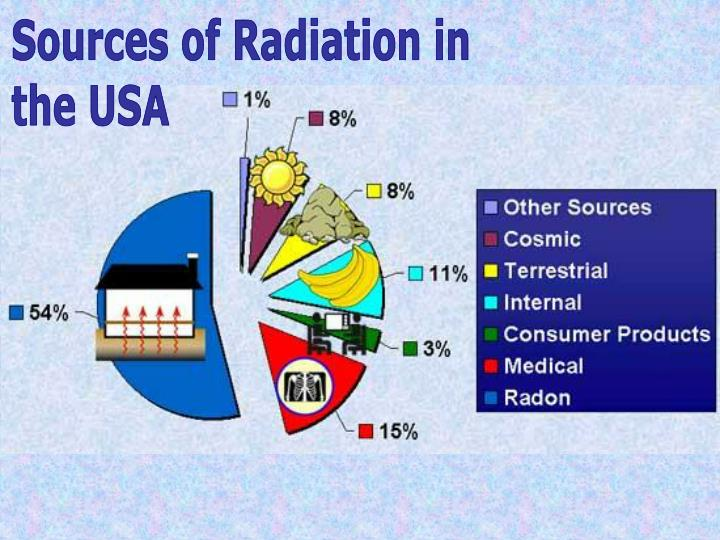 Sources of Radiation in