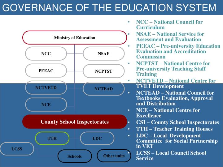 GOVERNANCE OF THE EDUCATION SYSTEM