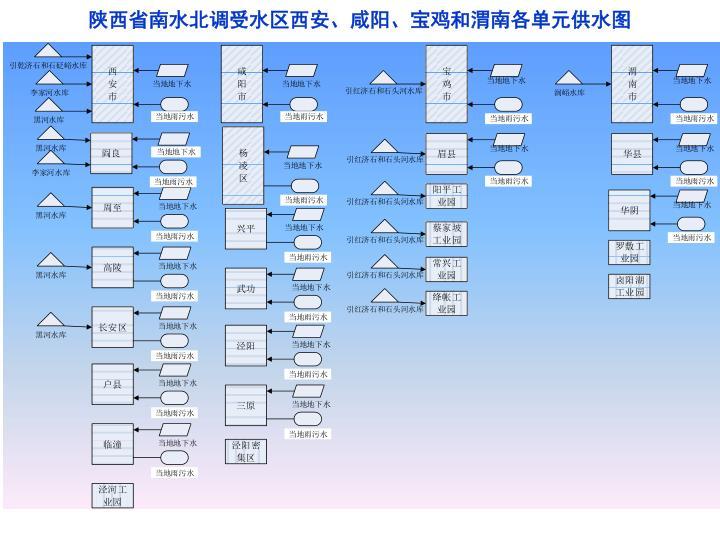 陕西省南水北调受水区西安、咸阳、宝鸡和渭南各单元供水图