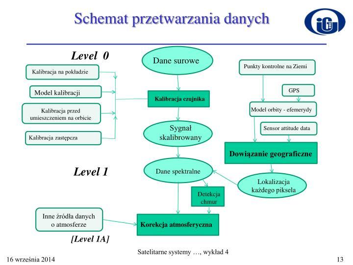 Schemat przetwarzania danych
