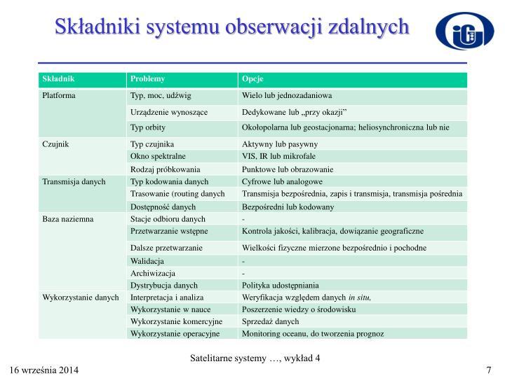Składniki systemu obserwacji zdalnych