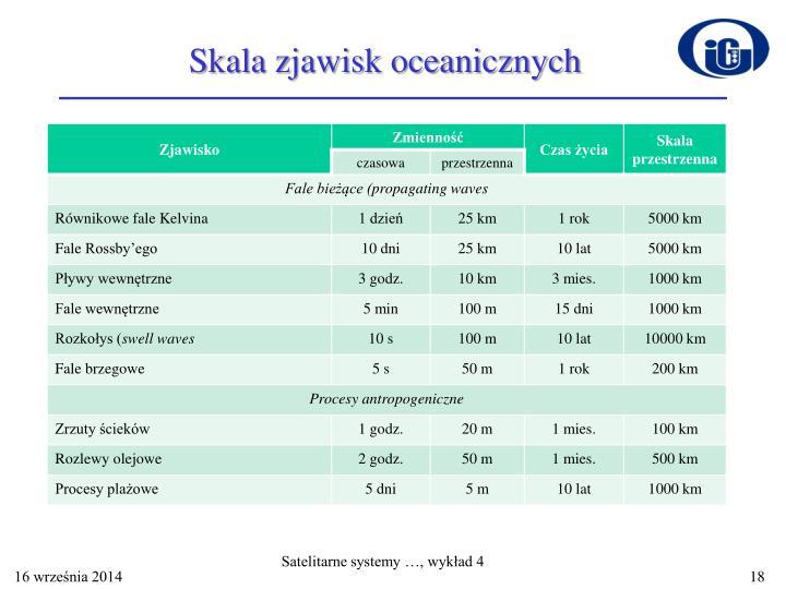 Skala zjawisk oceanicznych