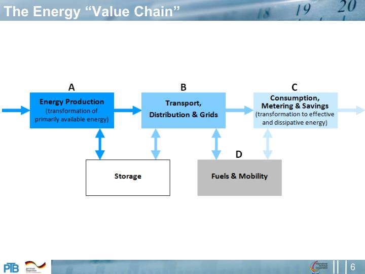 """The Energy """"Value Chain"""""""