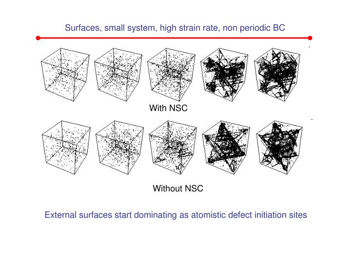 Surfaces, small system, high strain rate, non periodic BC