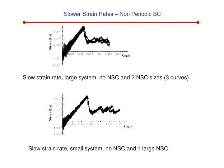 Slower Strain Rates – Non Periodic BC