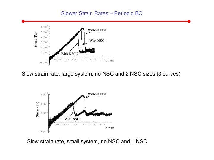 Slower Strain Rates – Periodic BC
