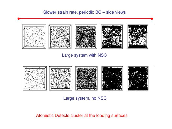 Slower strain rate, periodic BC – side views